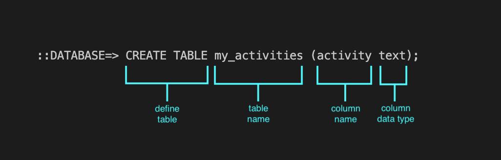Diagram that explains the command what the 3 arguments CREATE TABLE, my_activities (activity text) are used for, respectively: 1. Define table, 2. It's the table name, 3. It's the column name and column data type.