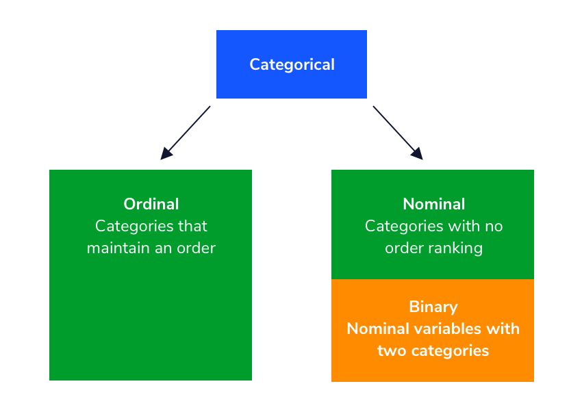 Diagram displaying the distinction between ordinal and nominal categorical variables.