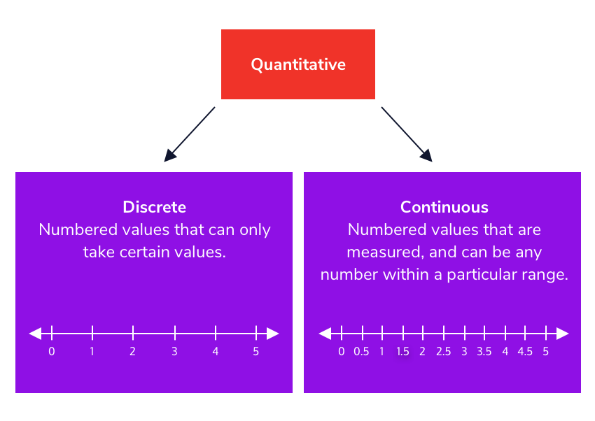 Diagram of the differences between continuous and discrete variables.