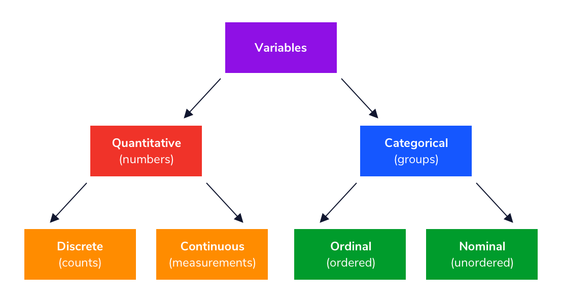 A scheme describing different types of variables or Is.    <p class =