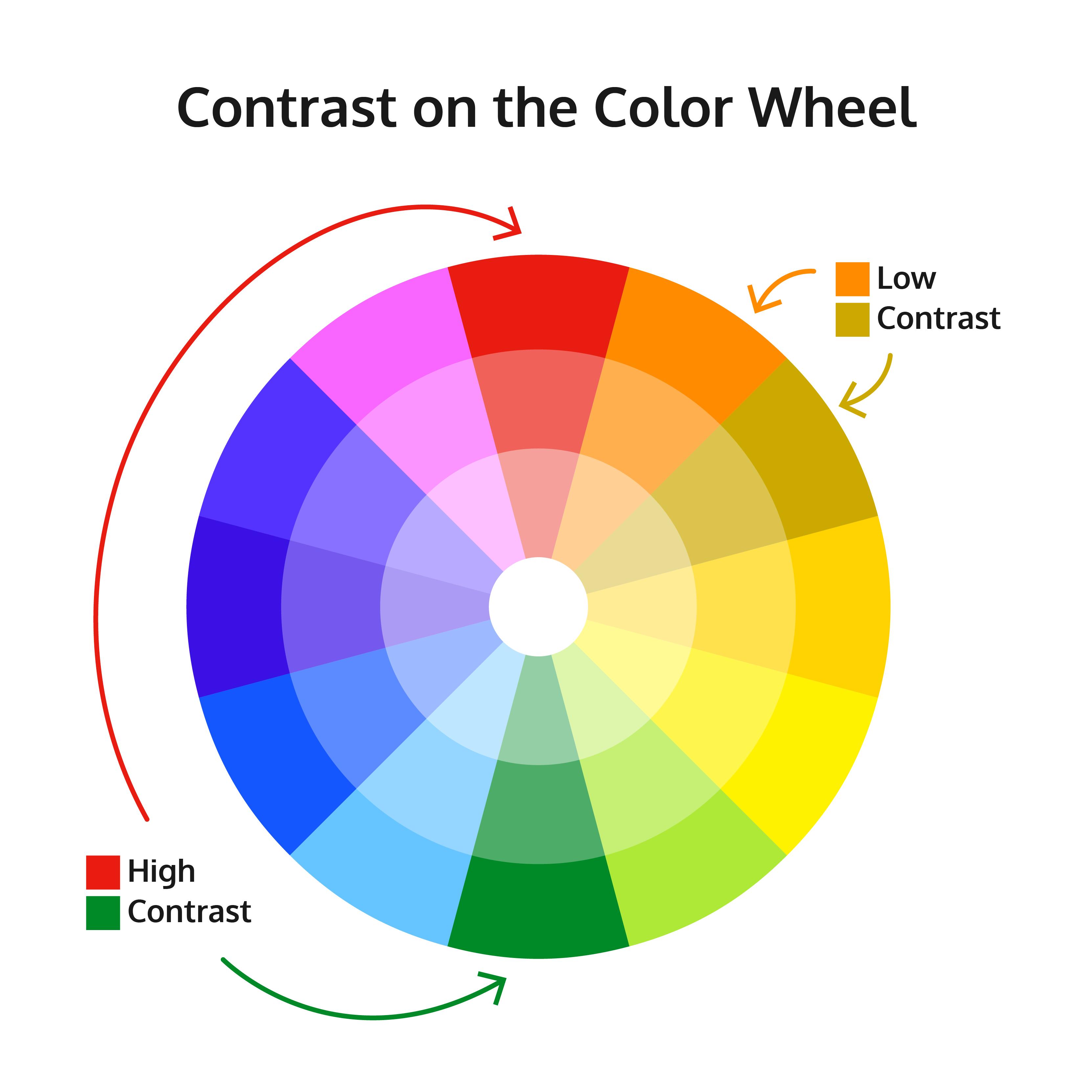 diagram of the color wheel