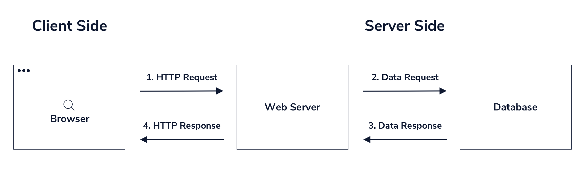 Server to database diagram