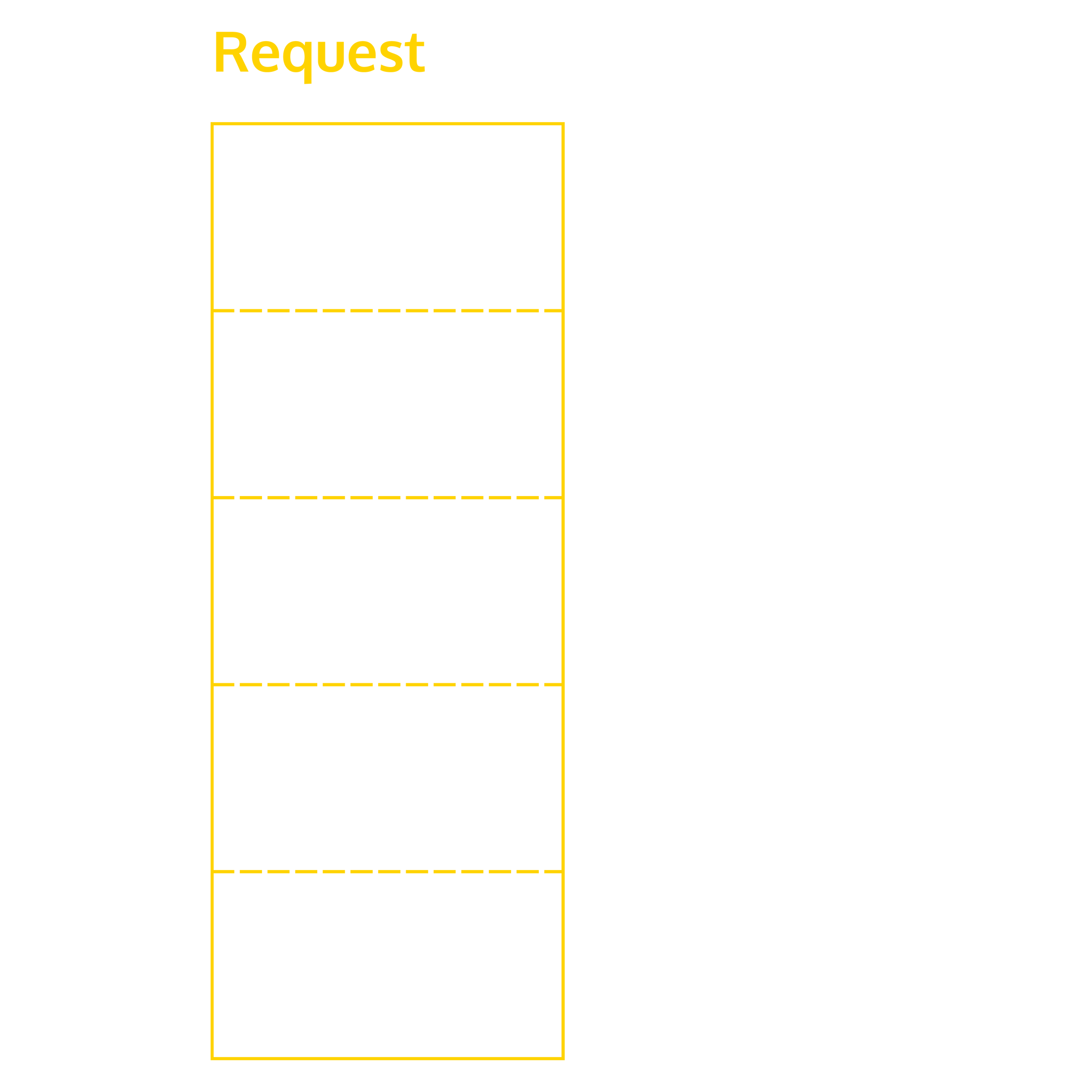 Diagram showing contents of an HTTP request.