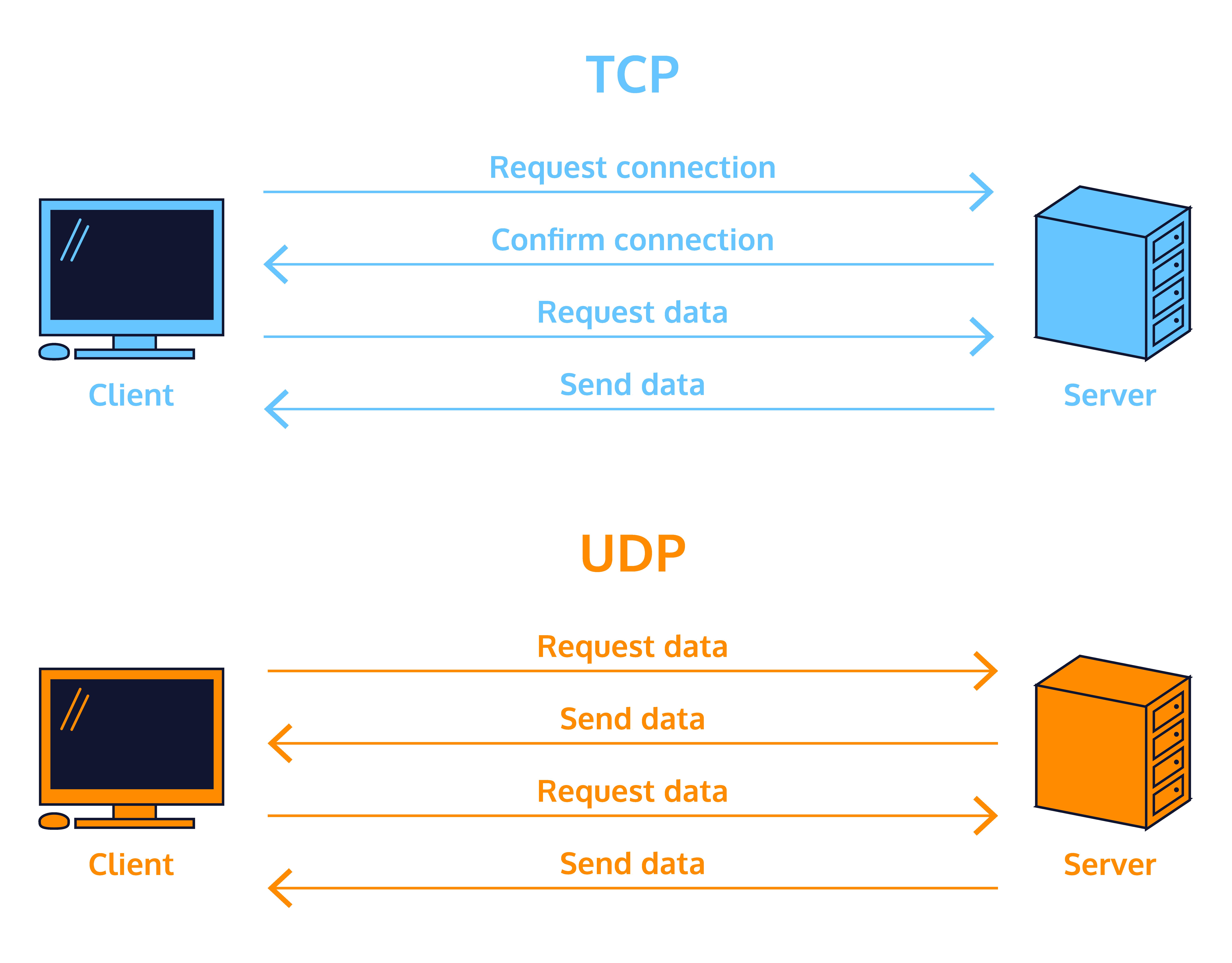 A diagram that compares data flow in TCP versus UDP.