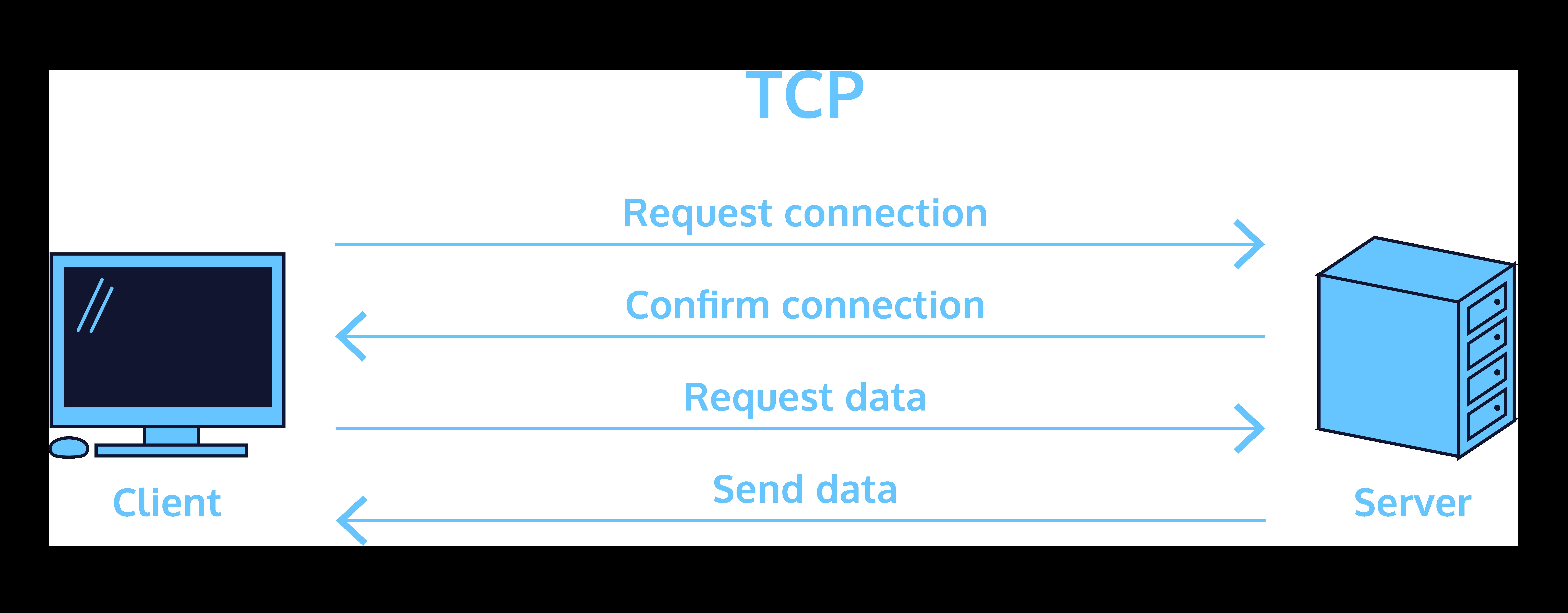 Diagram comparing data flow in TCP.