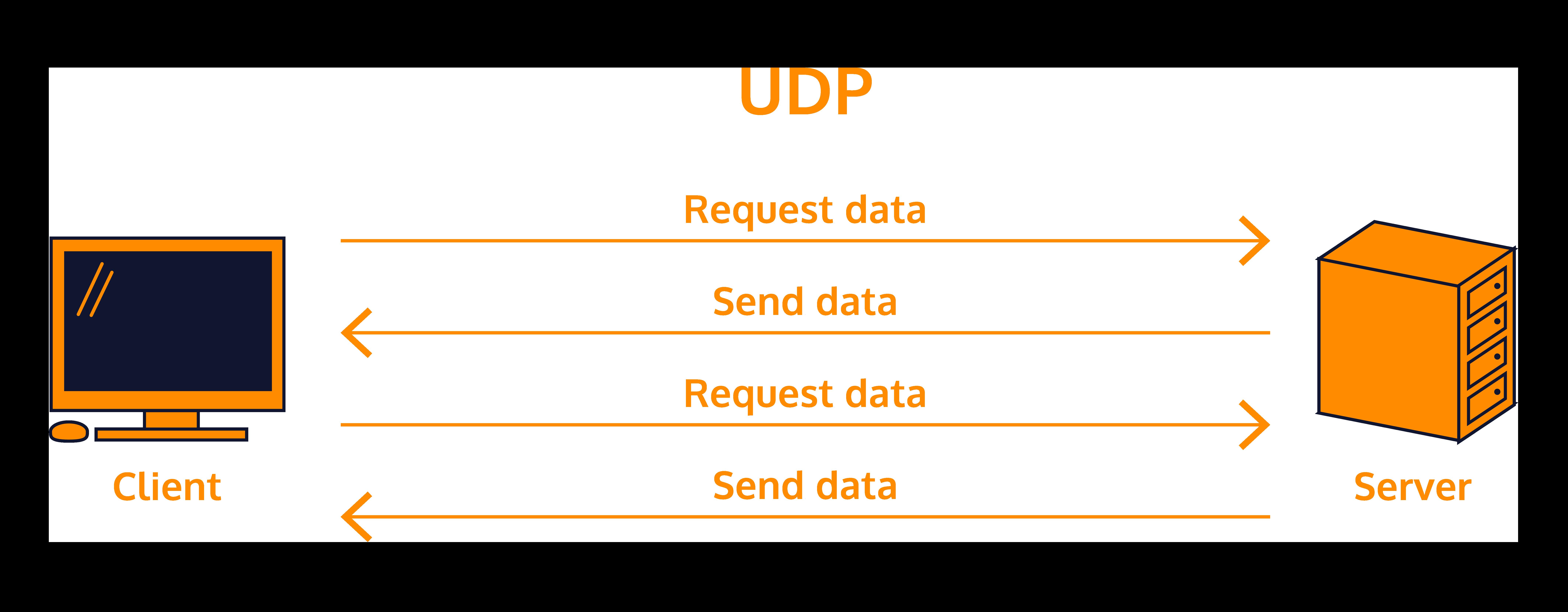 Diagram comparing data flow in UDP.