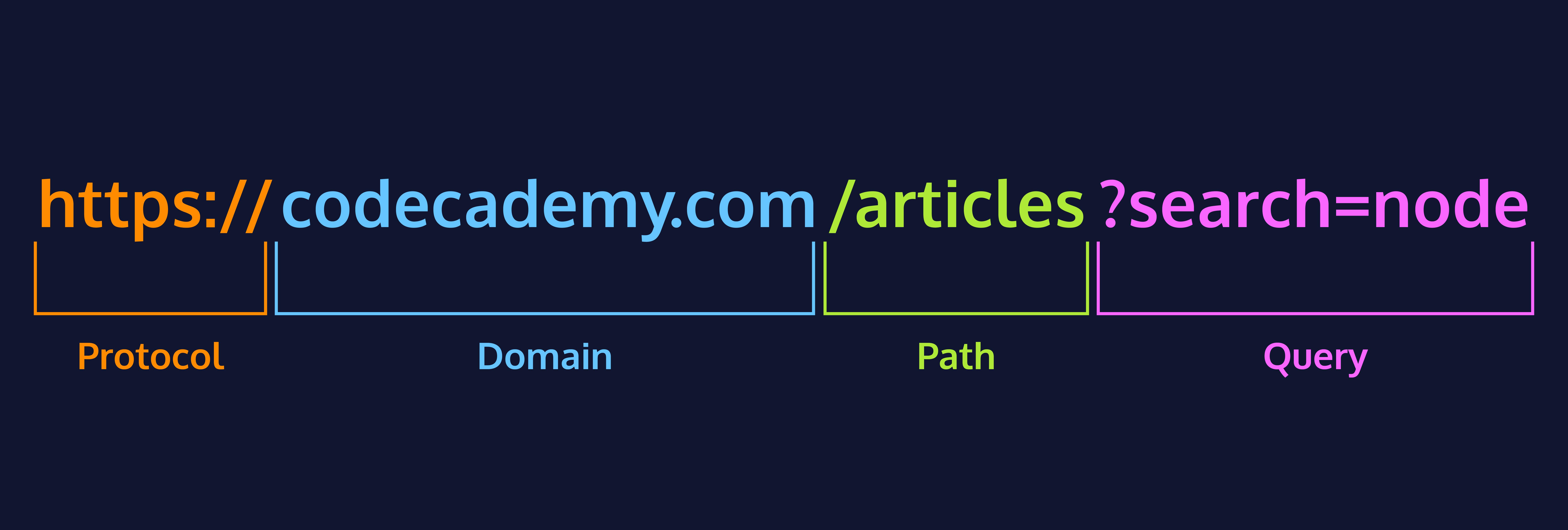 Anatomy of a URL