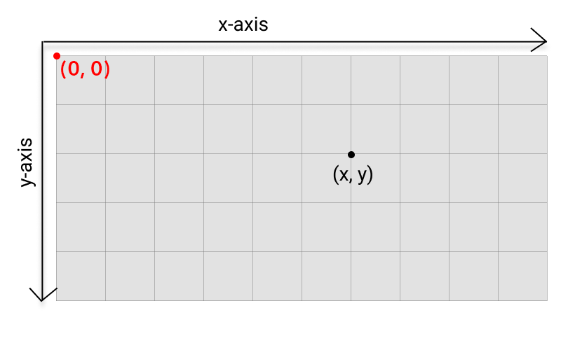 Diagram showing the grid of pixels of a p5.js canvas.
