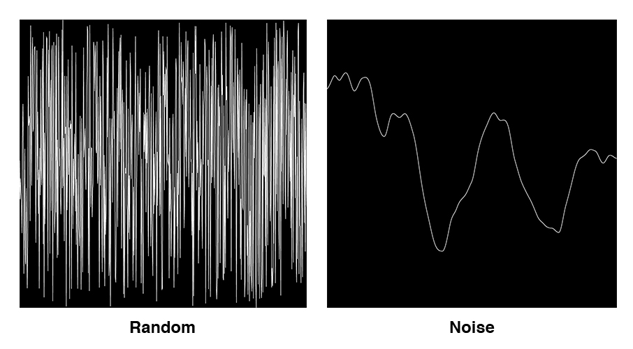 A diagram that shows the difference between random and noise values.