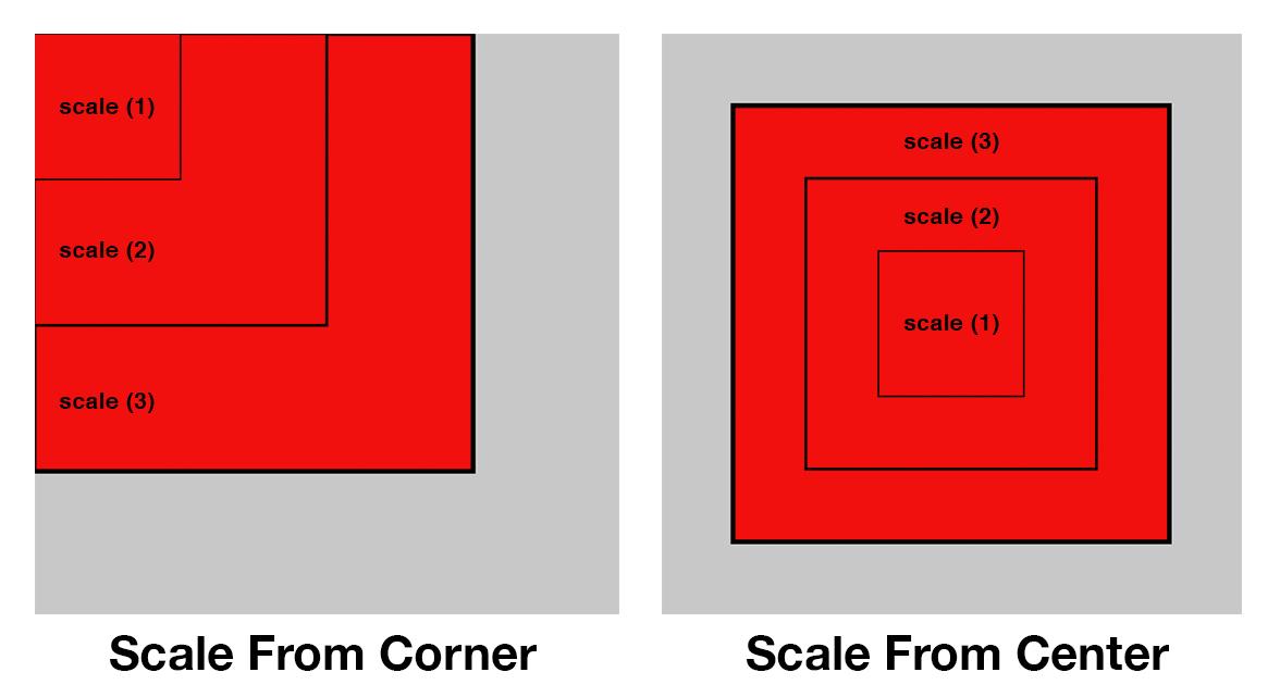 Scale from Corner Versus Center