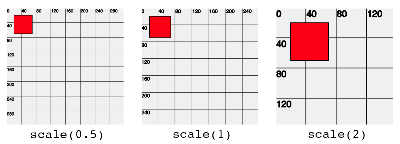 Example of how the scale function works