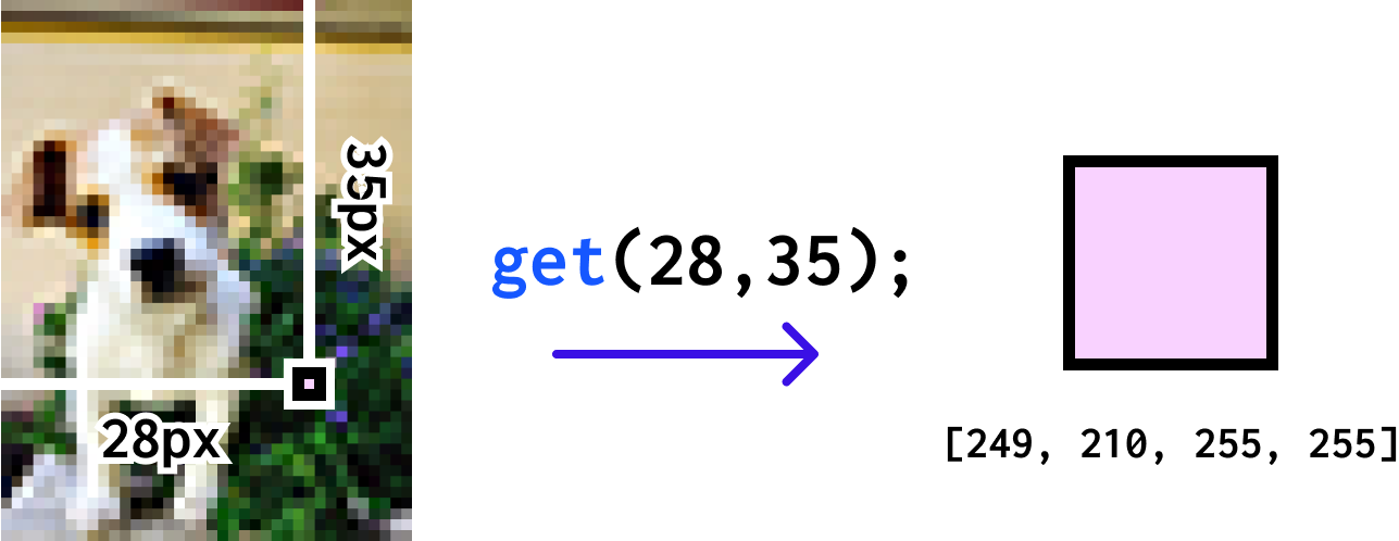 A diagram that shows the get() function on a small photo of a puppy. It returns a pink color at coordinates (28, 35).