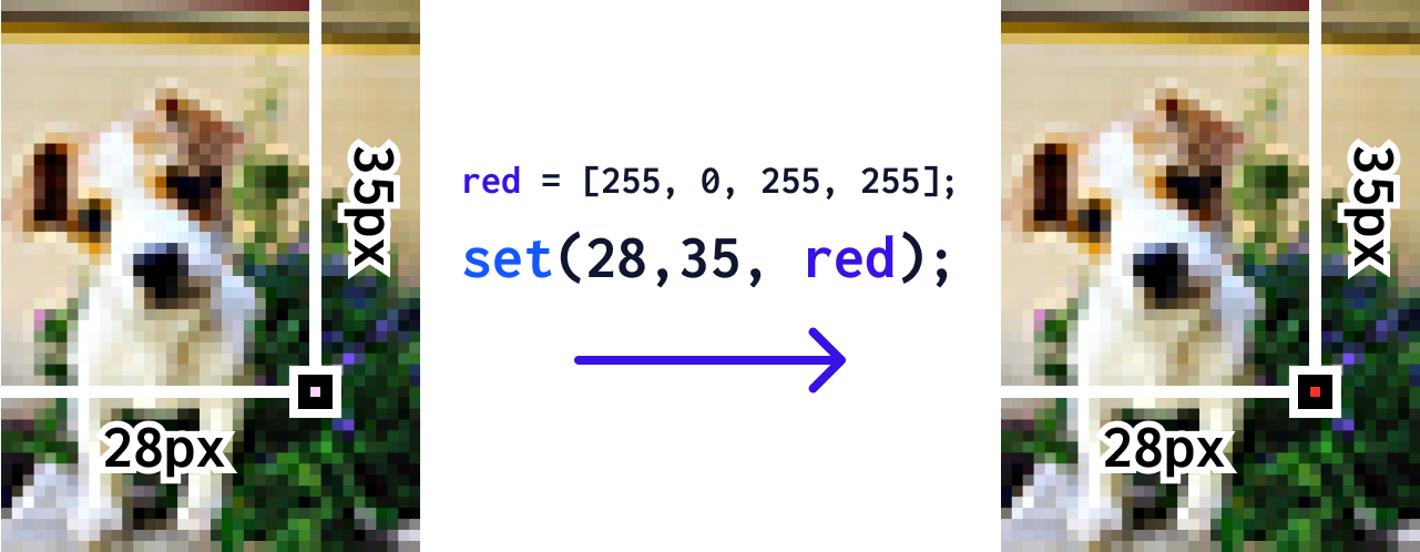 A diagram that shows the set() function on a small photo of a puppy. It changes the pixel at (28,35) to red.