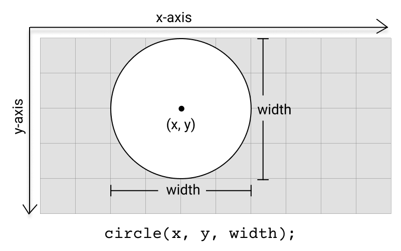 Diagram of circle function.