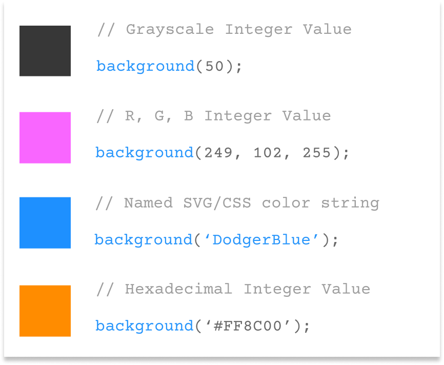 Image showing color blocks and how they can be represented in different notations with the background() function.