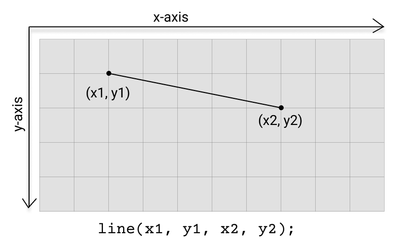 Diagram of line function.
