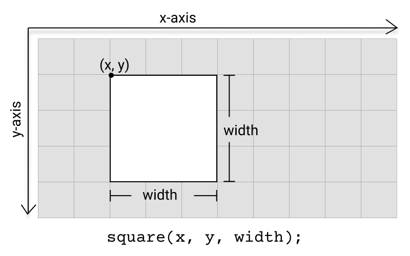 Diagram of square function.