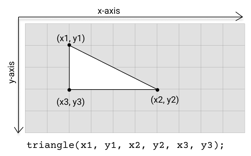 Diagram of triangle function.