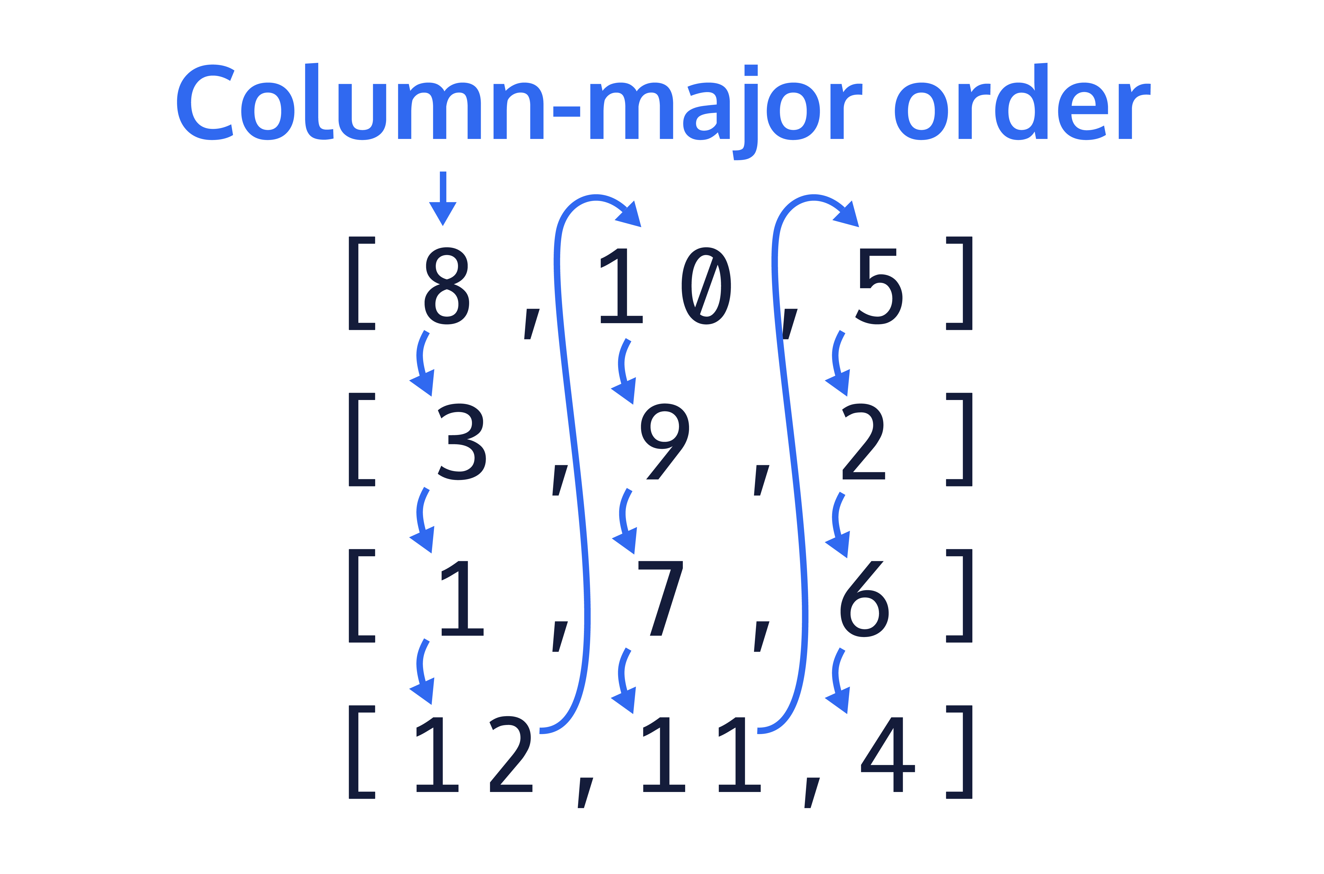 Showing column-major ordering - walking down one column at a time