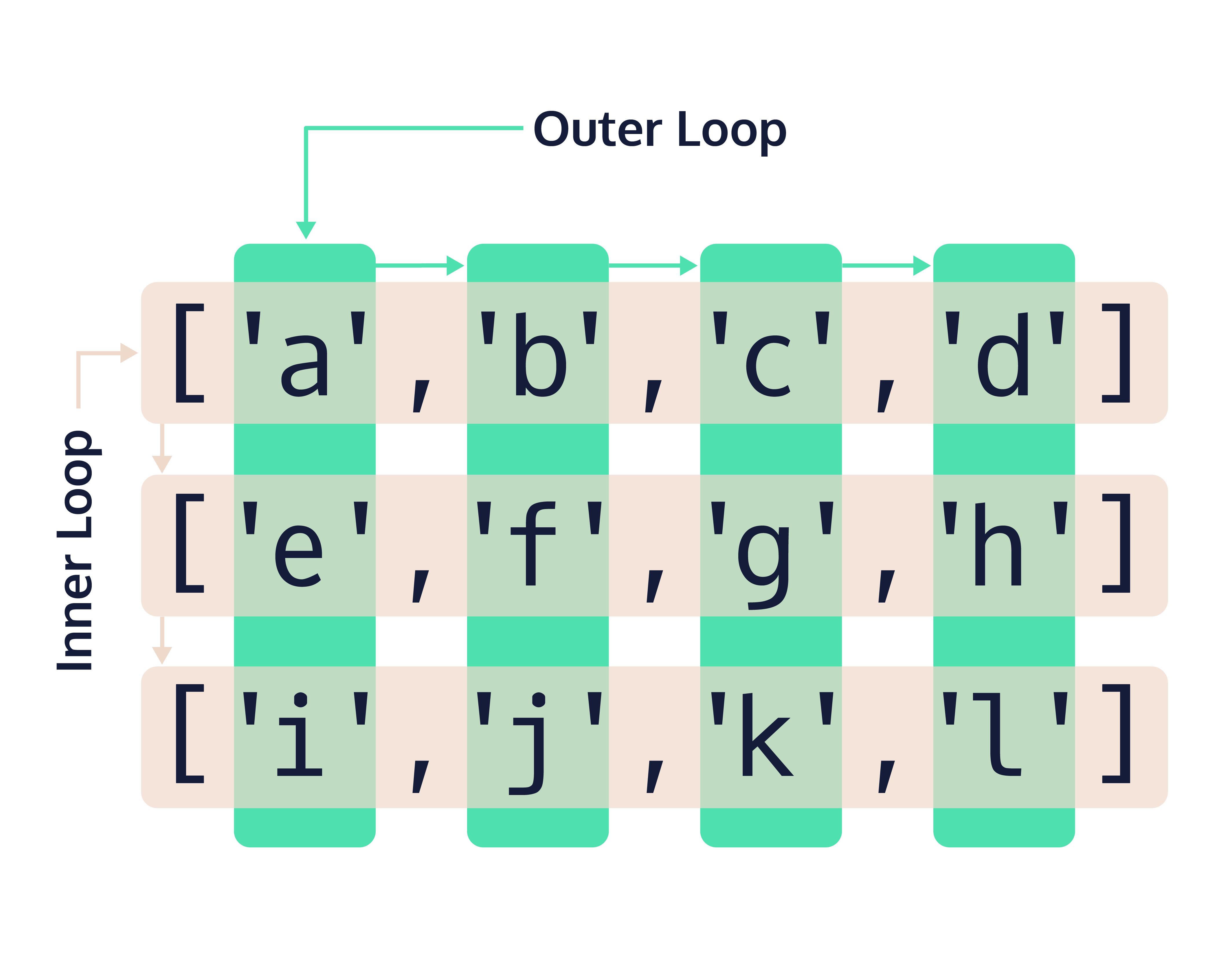 The outer loop controls the column while the inner loop controls the row in that column.