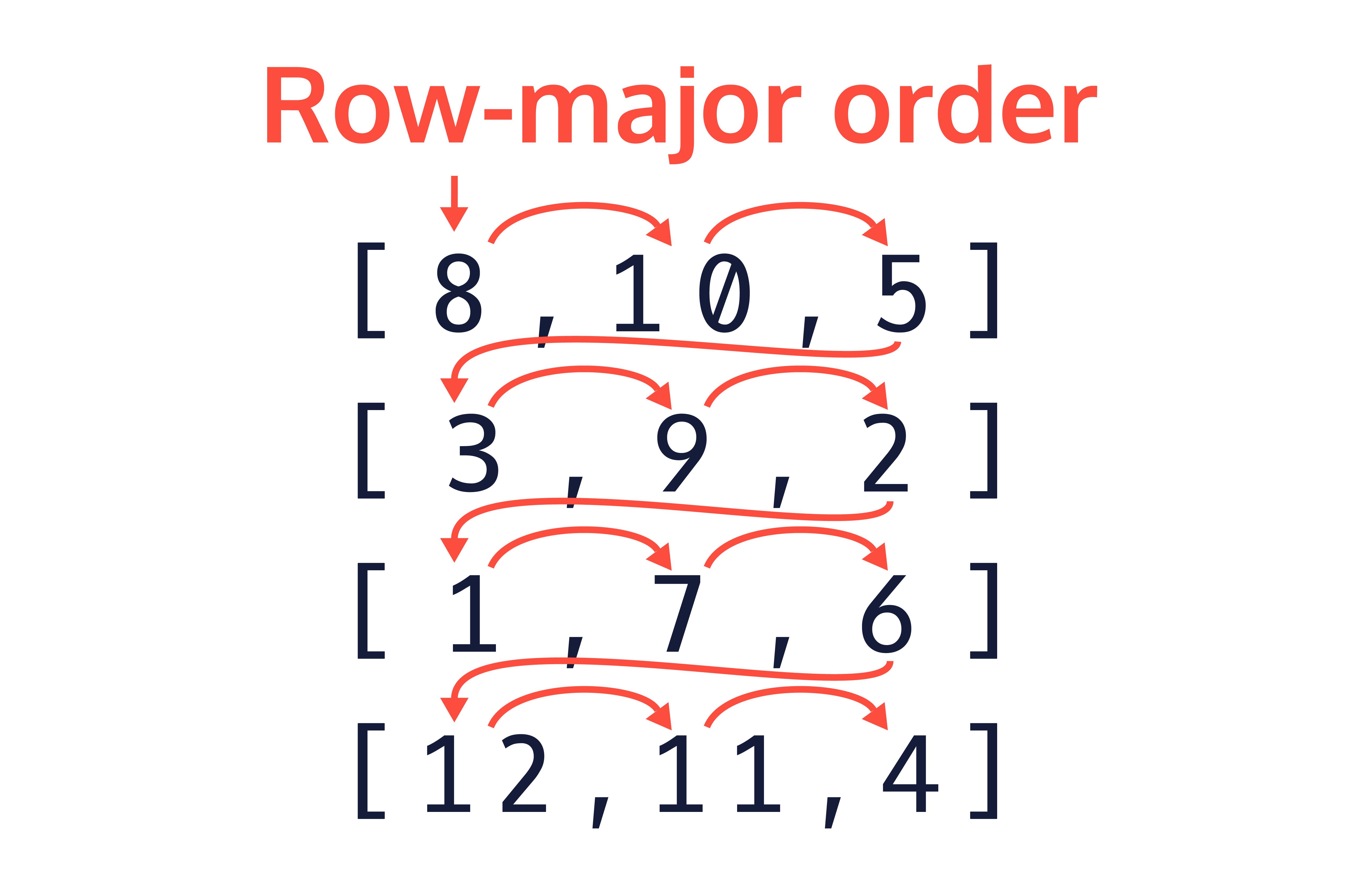 Traversing across each row