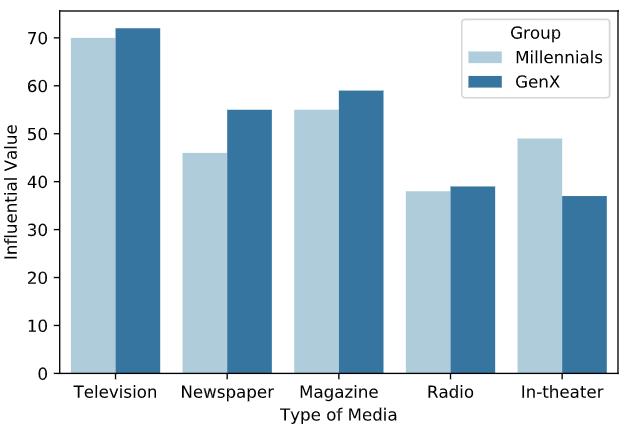 media_bar_plot