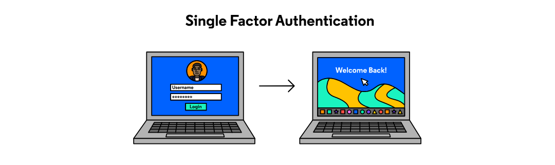 An image showing that the user only needs a password to log in to the website.