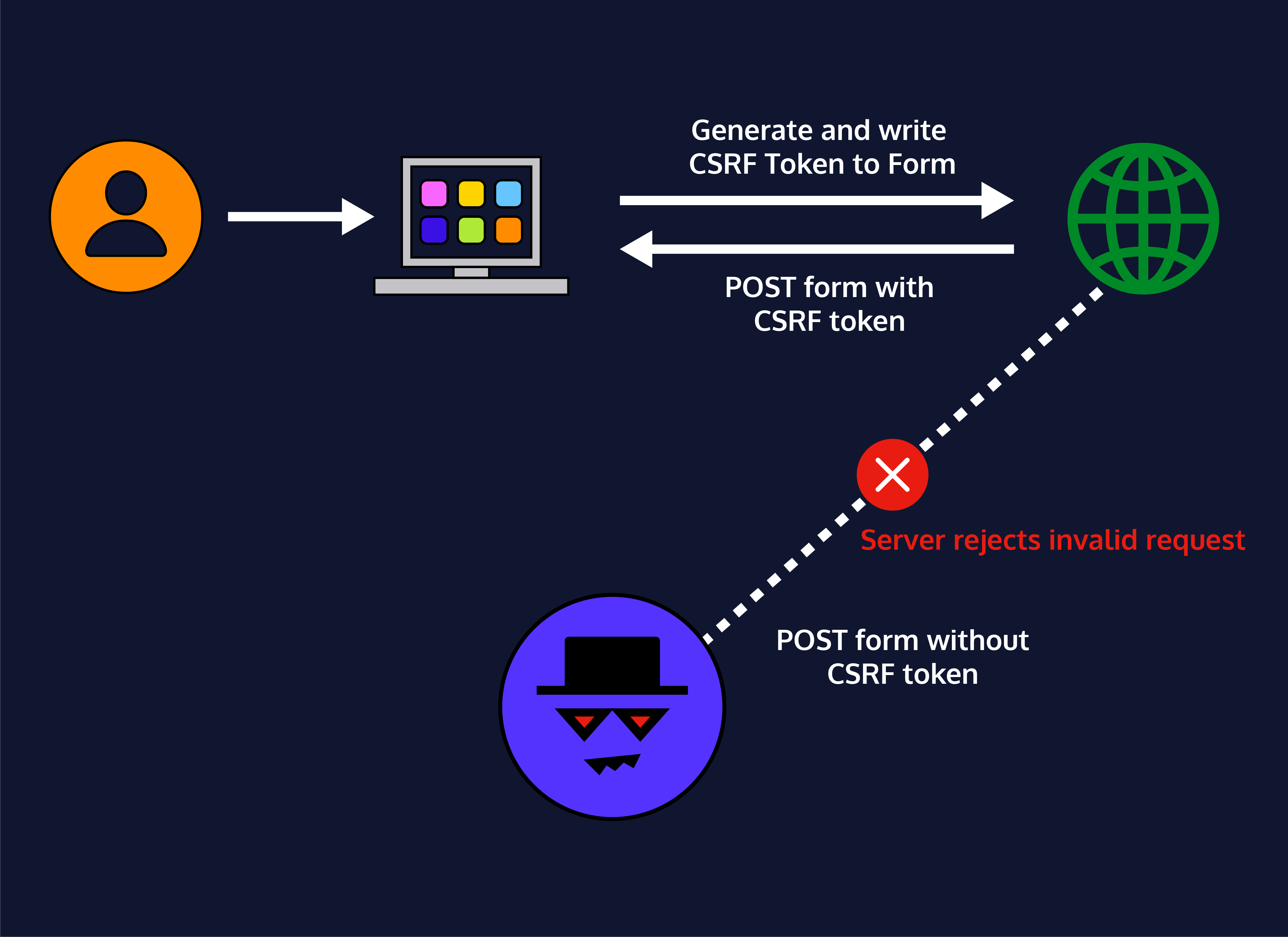 A user is able to send a request through to a web application after a valid check on a CSRF token. An attacker who is attempting to make a CSRF attack via the user does not pass the token check, and fails to force the user through the same request.