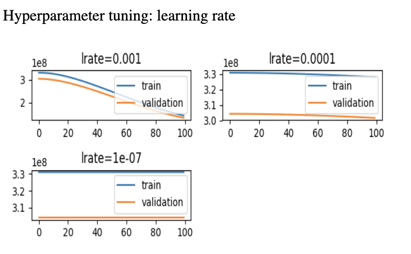 Graphs that show the performance of the training and validation data with different learning rates. When learning rate is equal to 0.001, the model appears to perform optimally, while learning rates of 0.0001 and 0.0000001 lead to poor performance.