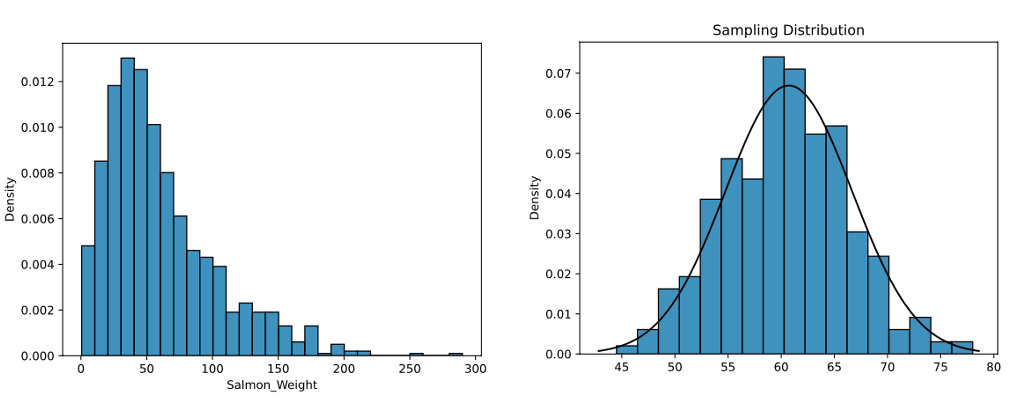 Left histogram shows population with a skewed distribution. Right histogram shows its sampling distribution of the mean which is normally distributed.